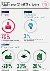 Objectifs pour 2014-2020 en Europe